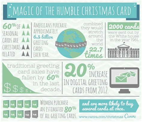 canva infographic design and deliver personalized christmas cards with canva