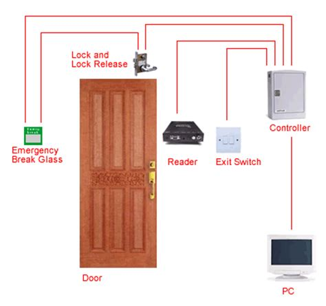 30000 users hotel card door lock access by wan jm