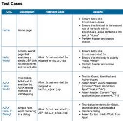 Integration Test Plan Template by Testing Frontier Linkedin S Web Framework Linkedin