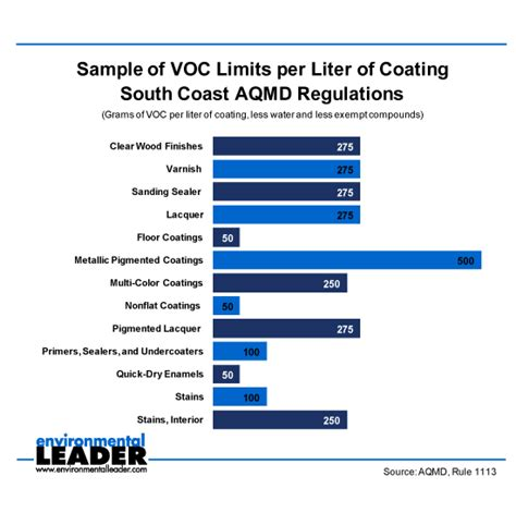 home depot paint levels home depot sued by calif counties paint voc levels