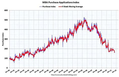Mba Purchase Index Historical Data by Surge In All Buying Signals The Demise Of The Normal