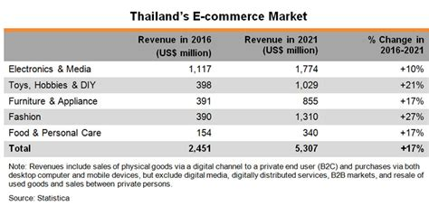 2017 Furniture Trends by Asean In Focus The Thai Consumer Market Hktdc