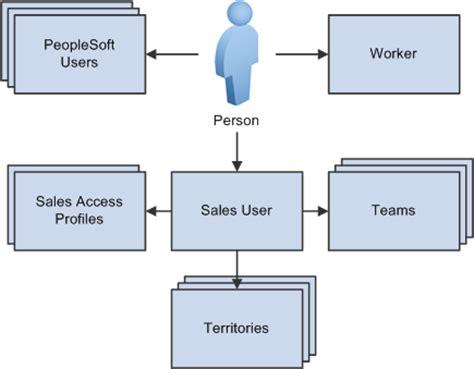 sle of username peoplesoft sales 9 1 peoplebook
