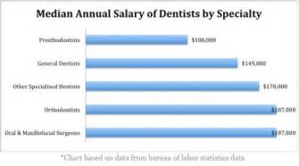 Dental Assistant Yearly Salary by Health Professions Dentistry