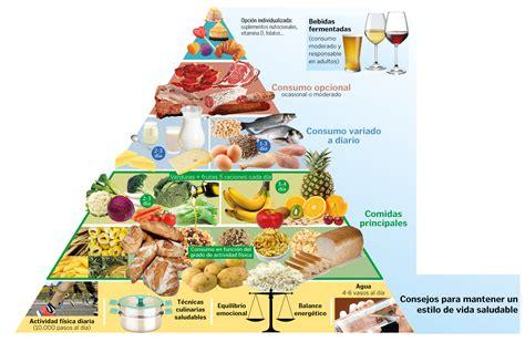 Paritaria De Alimenticia 2016 | la nueva piramide alimenticia forocoches