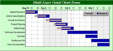 Chartdirector Chart Gallery Gantt Charts Planned Vs Actual Gantt Chart In Excel Template