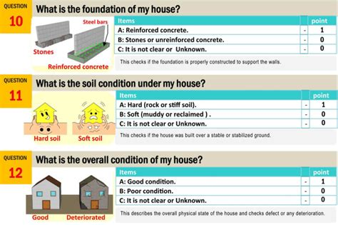 Low Cost House Plans With Estimate 12 Point Checklist For An Earthquake Resistant House