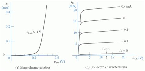 transistor bjt yahoo common emitter transistor characteristics help yahoo answers