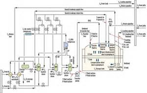 Fuel Gas System P Id Atmospheric Pressure Pictures Posters News And