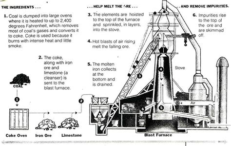bessemer process diagram free science studies henry bessemer and steel