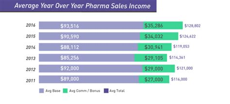 pharmaceutical sales salary pharmaceutical rep salary report