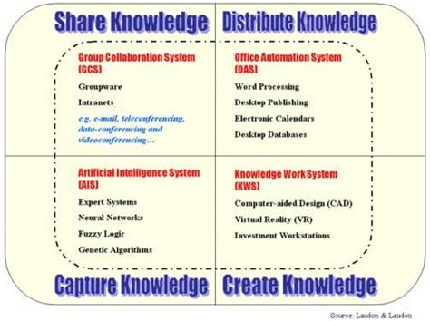 design thinking knowledge management les 12 meilleures images du tableau knowledge management