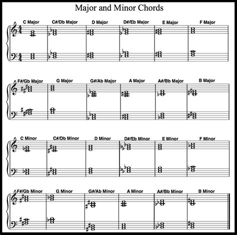 house of note image from http www piano lessons made simple com images note chart notes png music