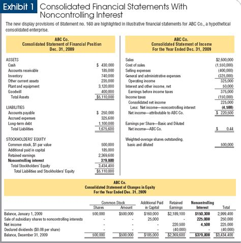 llc balance sheet equity section noncontrolling interest much more than a name change