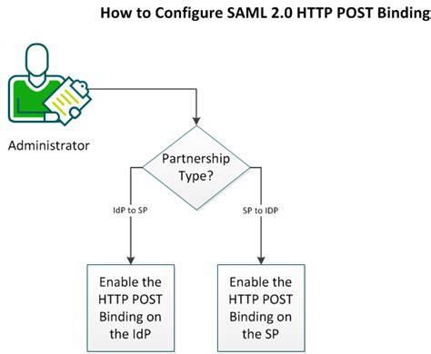 saml workflow saml 2 0 http post binding configuration