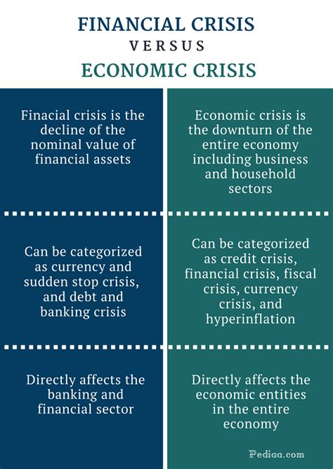 Difference Between Mba In Finance And Economics difference between financial crisis and economic crisis
