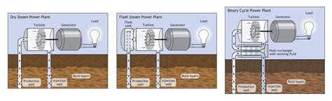 home design resources generator how geothermal energy works union of concerned scientists