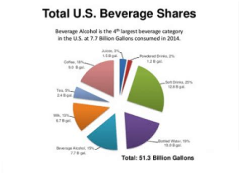 State Of The Us Alcoholic Beverage Industry