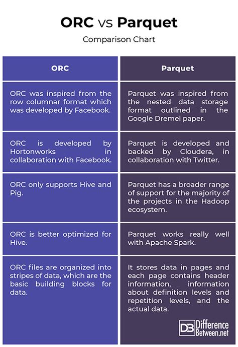 difference  orc  parquet difference