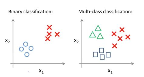 multi class logistic regression machine learning deep learning and