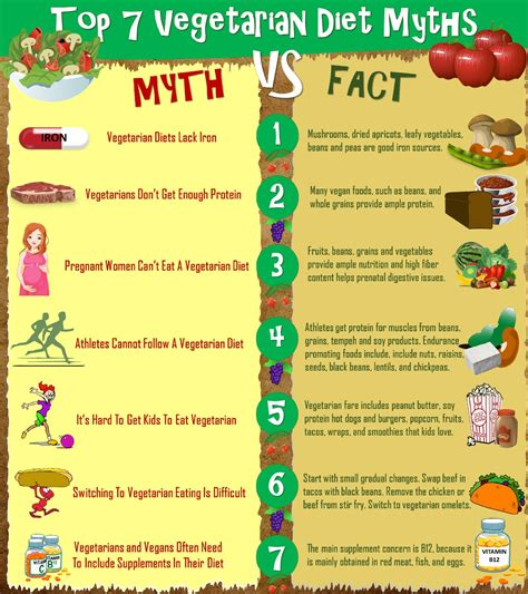 7 protein myths 7 top plant based diet myths busted infographic choose