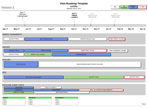 Visio Roadmap Template In Use Since 2005 Visio Roadmap Template Free