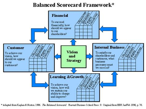 Finance In Mba Wiki by Balanced Scorecard Mba Wiki