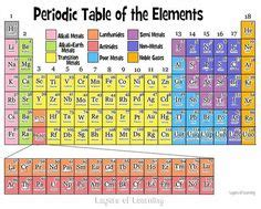 printable periodic table color coded find the perfect free printable periodic table for any