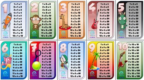 printable times tables posters 12 amazing times tables charts for your classroom or