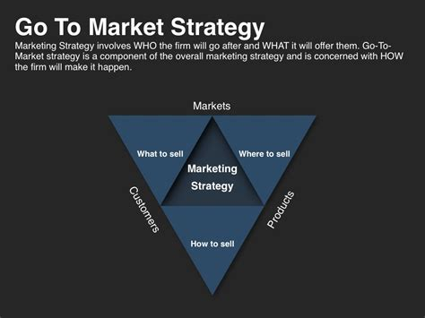 go to market plan template investor presentation template at four quadrant