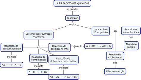 cadenas carbonadas mapa conceptual reacciones quimicas reacciones quimicas