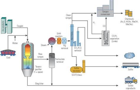 gasification process diagram coal gasification