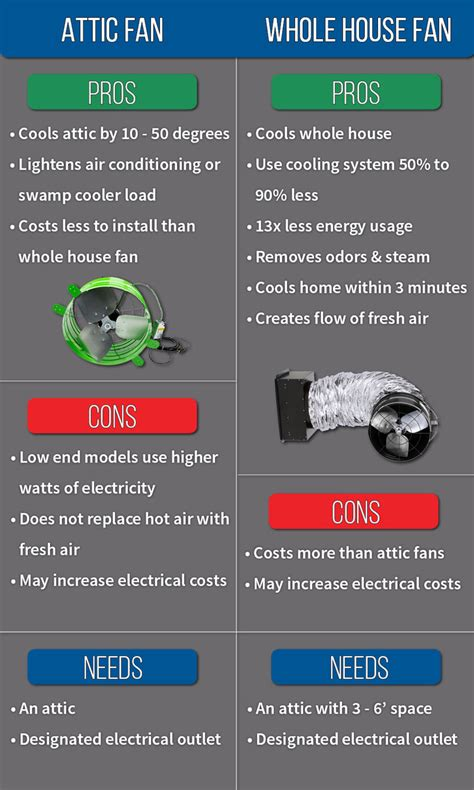 what is a whole house attic fan what is an attic fan vs a whole house fan tlc plumbing