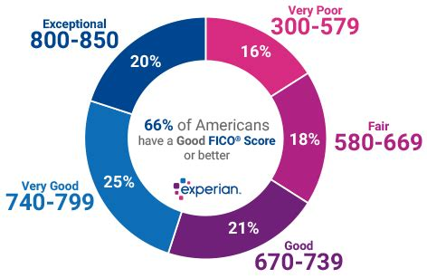what is a decent credit score to buy a house what is a good credit score experian