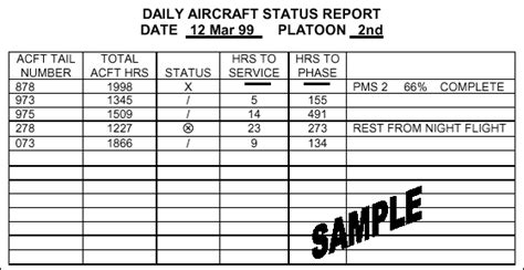 Army Daily Status Report Template Fm 3 04 500 Chptr 4 Maintenance Management
