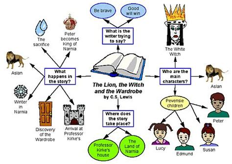 The The Witch And The Wardrobe Novel Study by Revision Mind Map Tips For Gcse A Level Revision