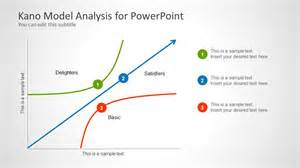 kano model analysis for powerpoint slidemodel