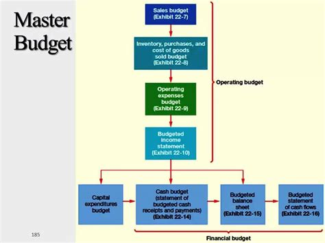 budget process flowchart budgeting process flowchart 28 images budget process
