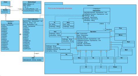 pattern interpreter java java using interpreter pattern on a composite structure