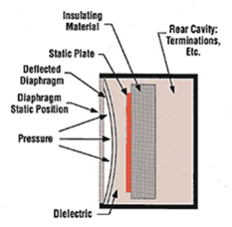 how does a capacitive sensor work pressure measurement overview national instruments