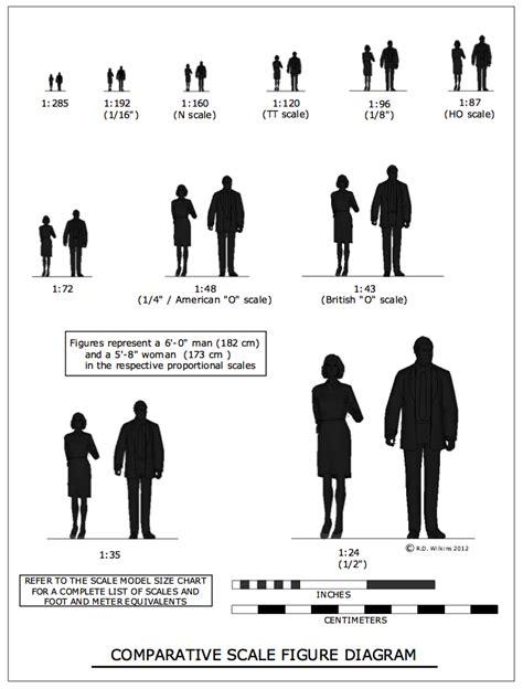 figure scale imperial conversion