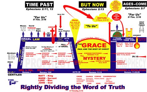 1 rightly dividing the bible volume one the basics and background of dispensationalism books bible timelines study aids 333 words of grace