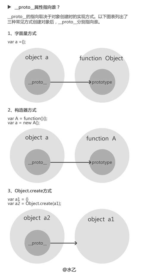 console log function 三张图搞懂javascript的原型对象与原型链 js继承 各种继承的优缺点 原型链继承 组合继承 寄生组合继承