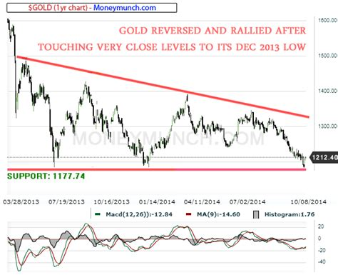 commodity bank commodity gold spot mcx gold and crude chart tips