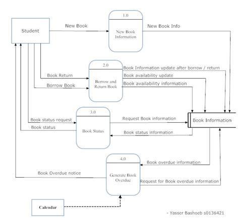 data flow diagram exle library management system sle data flow diagram for library system edgrafik