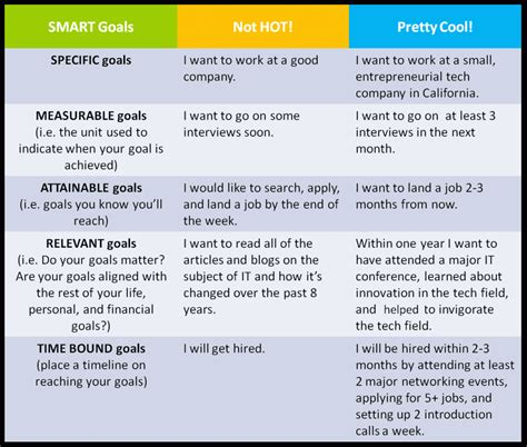 smart goal setting template smart goals pinned from pinto for smart goals