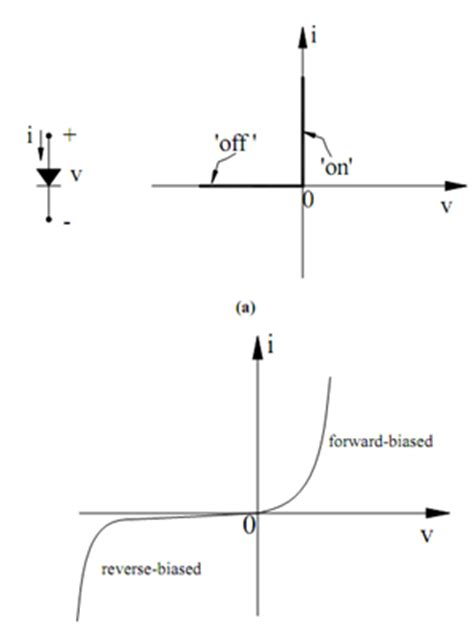 ideal diode model problems models of ideal and practical diodes rectifier circuits assignment help