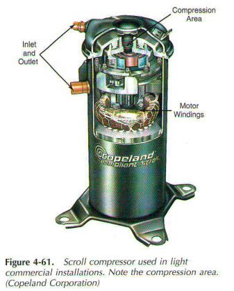 Kompresor Ac Semi Hermatic 60 Pk scroll compressor design is shown in fig