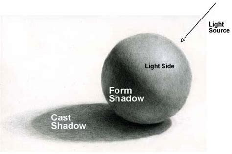 light source art definition drawing lesson a theory of light and shade