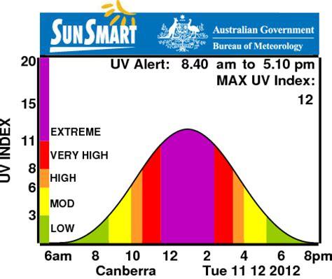 s day rating australia sunsmart graph sunsmart